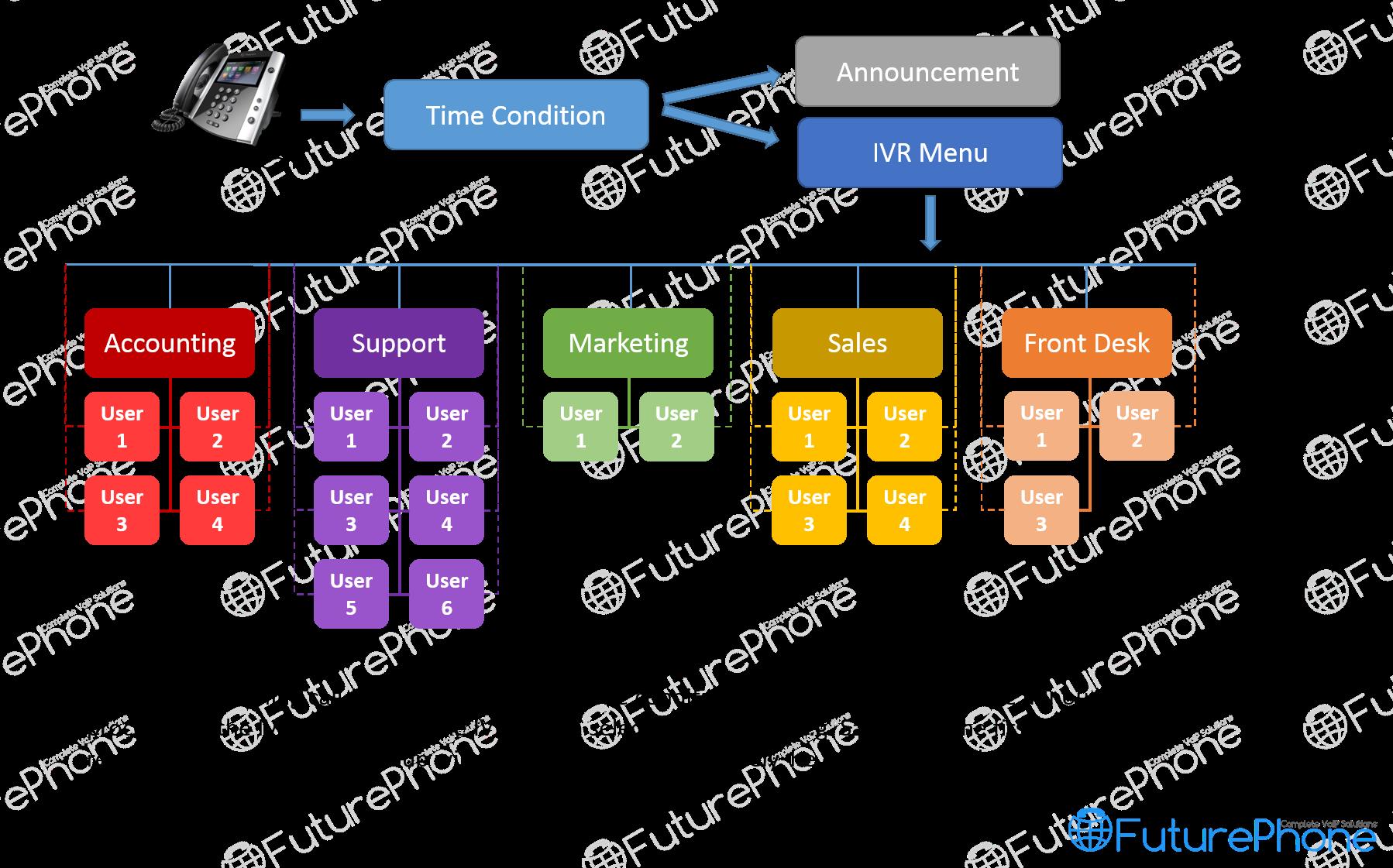 Future-Phone-VPBX-Example